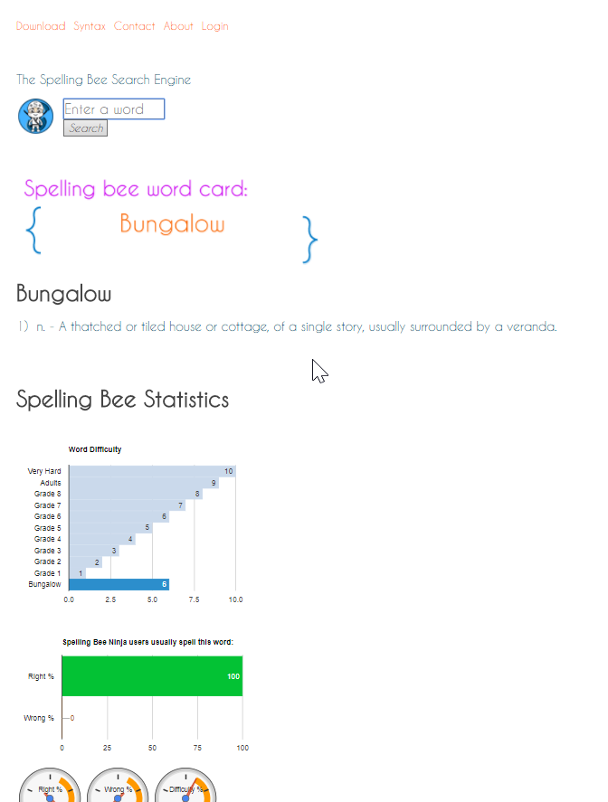 Get spelling bee analytics for each spelling word