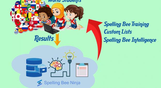 Spelling Training: how do I start with Spelling Bee Ninja?
