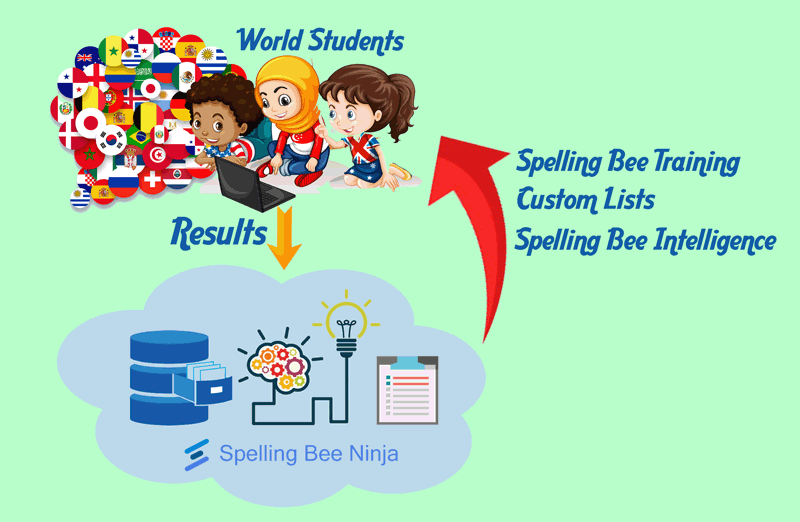 Spelling Bee System Overview